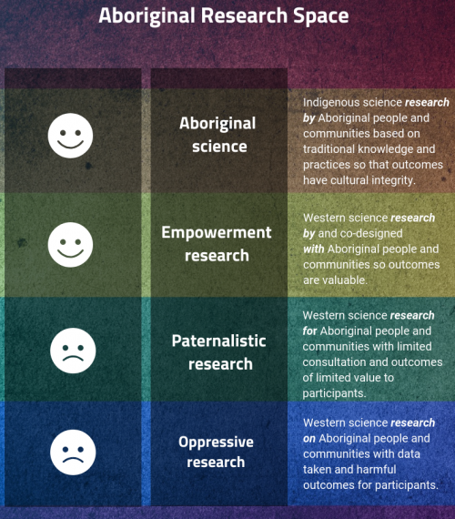 Aboriginal research space